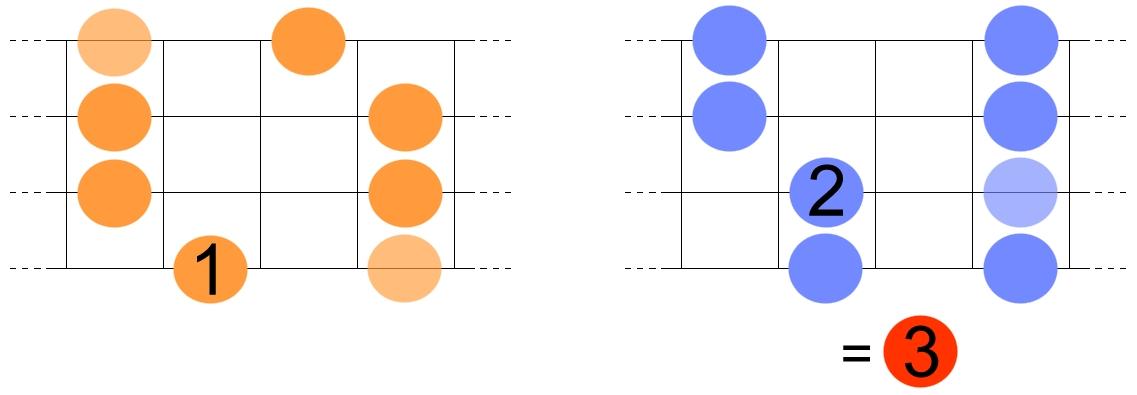 gammes-de-blues-majeures-pentatoniques-a-la-basse